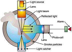 Smoke Alarms Photoelectric Or Ionization Times