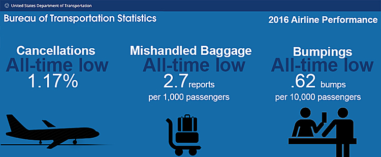 tsa flight performance report See how your airline is performing with flightstats monthly on-time performance  report this report compares the on-time arrival performance of major, regional.
