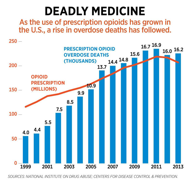 Opioid Crisis Times Publishing Group Inc tpgonlinedaily.com